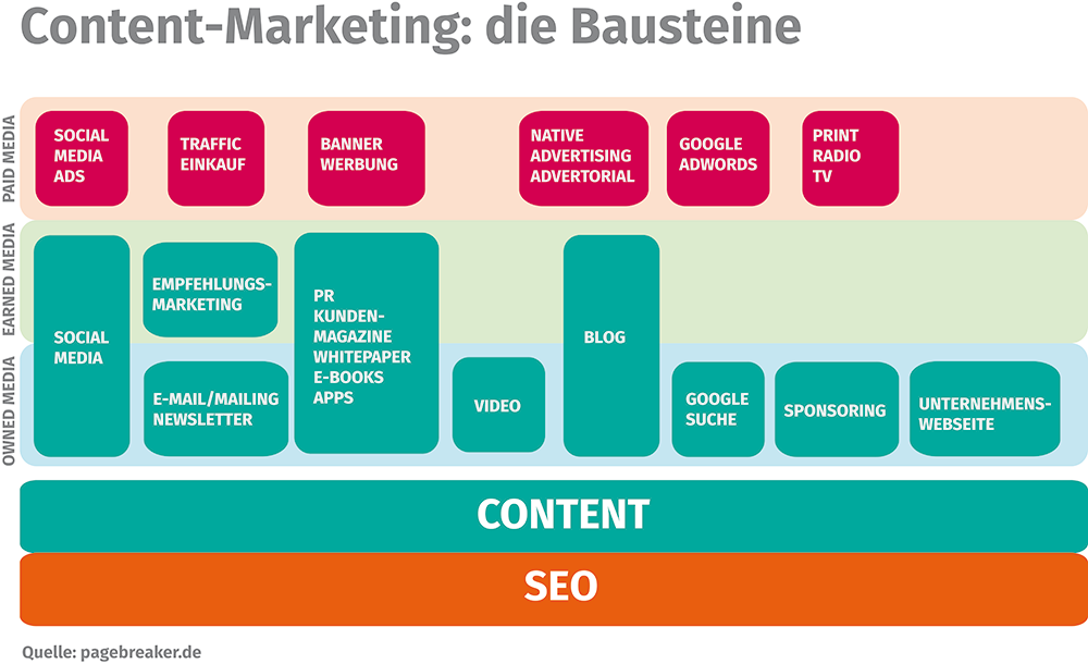Content-Marketing-Bausteine-Elemente
