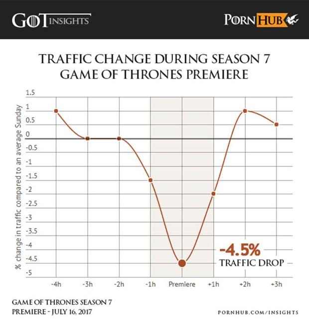 Traffic-Verlust während Game of Thrones