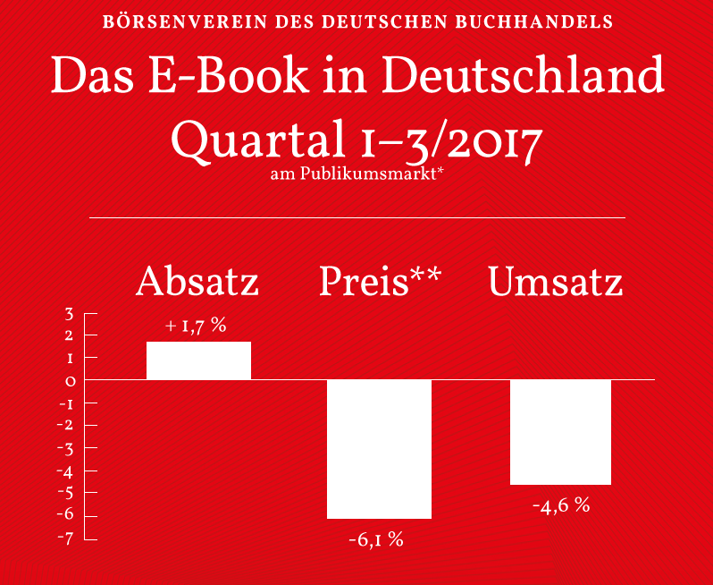 E-Book-Umsatz