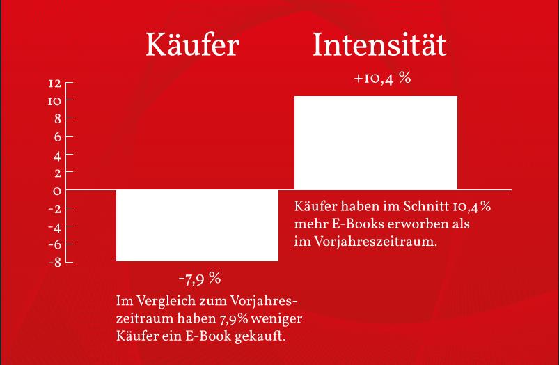 E-Book-Käufer und Intensität